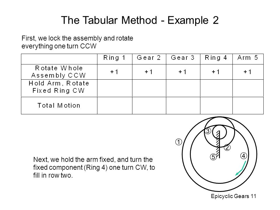 Epicyclic Gears 11 The Tabular Method - Example 2 First, we lock the assembly and rotate everything one turn CCW Next, we hold the arm fixed, and turn