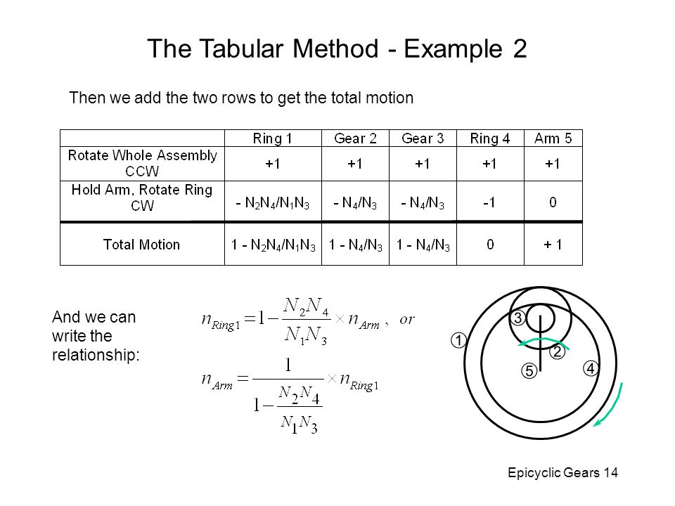 Epicyclic Gears 14 Then we add the two rows to get the total motion And we can write the relationship: The Tabular Method - Example 2