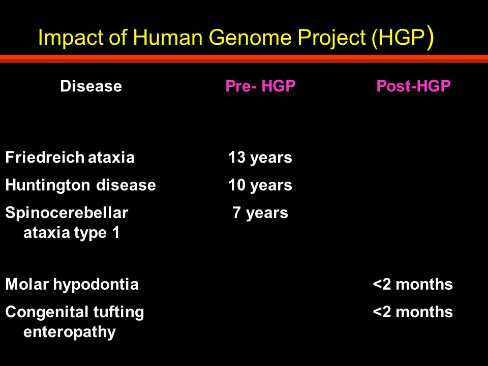 Impact of Human Genome Project (HGP ) DiseasePre- HGPPost-HGP Friedreich ataxia13 years Huntington disease10 years Spinocerebellar ataxia type 1 7 years Molar hypodontia<2 months Congenital tufting enteropathy <2 months