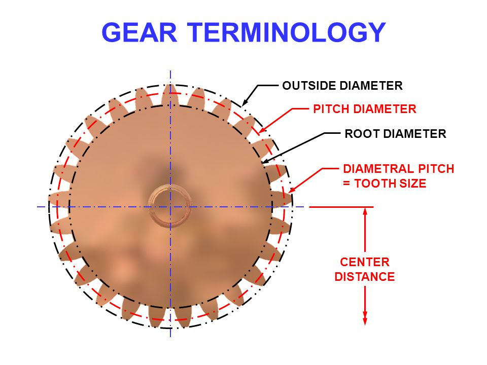 GEAR TERMINOLOGY PITCH DIAMETER ROOT DIAMETER CENTER DISTANCE OUTSIDE DIAMETER DIAMETRAL PITCH = TOOTH SIZE