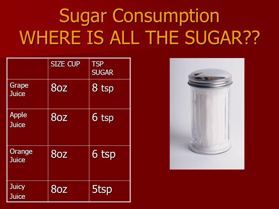Sugar Consumption WHERE IS ALL THE SUGAR?.