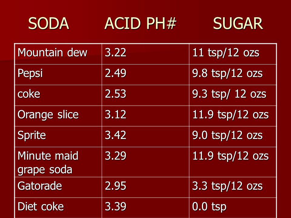 SODA ACID PH# SUGAR Mountain dew 3.22 11 tsp/12 ozs Pepsi2.49 9.8 tsp/12 ozs coke2.53 9.3 tsp/ 12 ozs Orange slice 3.12 11.9 tsp/12 ozs Sprite3.42 9.0 tsp/12 ozs Minute maid grape soda 3.29 11.9 tsp/12 ozs Gatorade2.95 3.3 tsp/12 ozs Diet coke 3.39 0.0 tsp