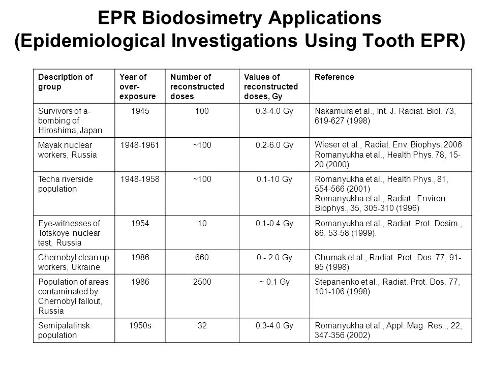 EPR Biodosimetry Applications (Epidemiological Investigations Using Tooth EPR) Description of group Year of over- exposure Number of reconstructed dos