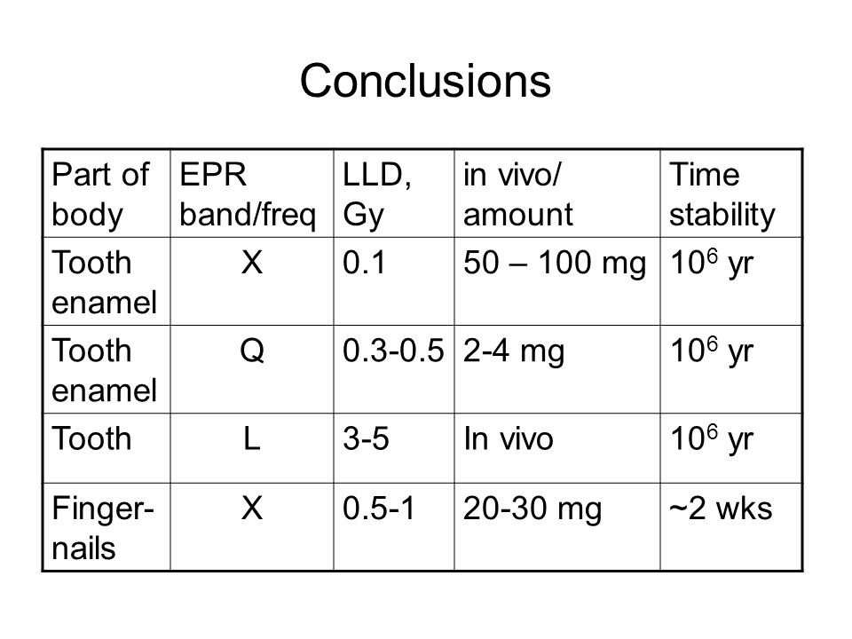 Conclusions Part of body EPR band/freq LLD, Gy in vivo/ amount Time stability Tooth enamel X0.150 – 100 mg10 6 yr Tooth enamel Q0.3-0.52-4 mg10 6 yr T