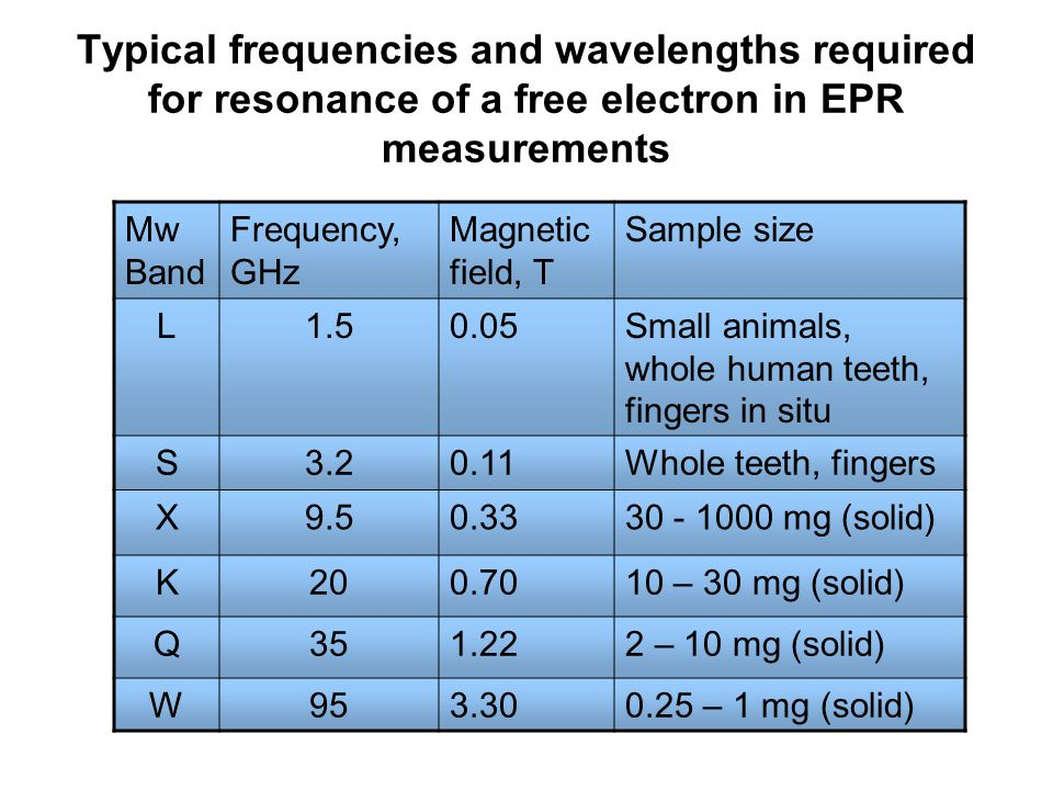Typical frequencies and wavelengths required for resonance of a free electron in EPR measurements Mw Band Frequency, GHz Magnetic field, T Sample size