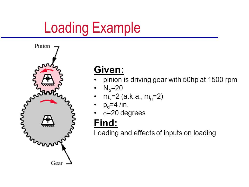 Loading Example Given: pinion is driving gear with 50hp at 1500 rpm N p =20 m v =2 (a.k.a., m g =2) p d =4 /in. =20 degrees Find: Loading and effects