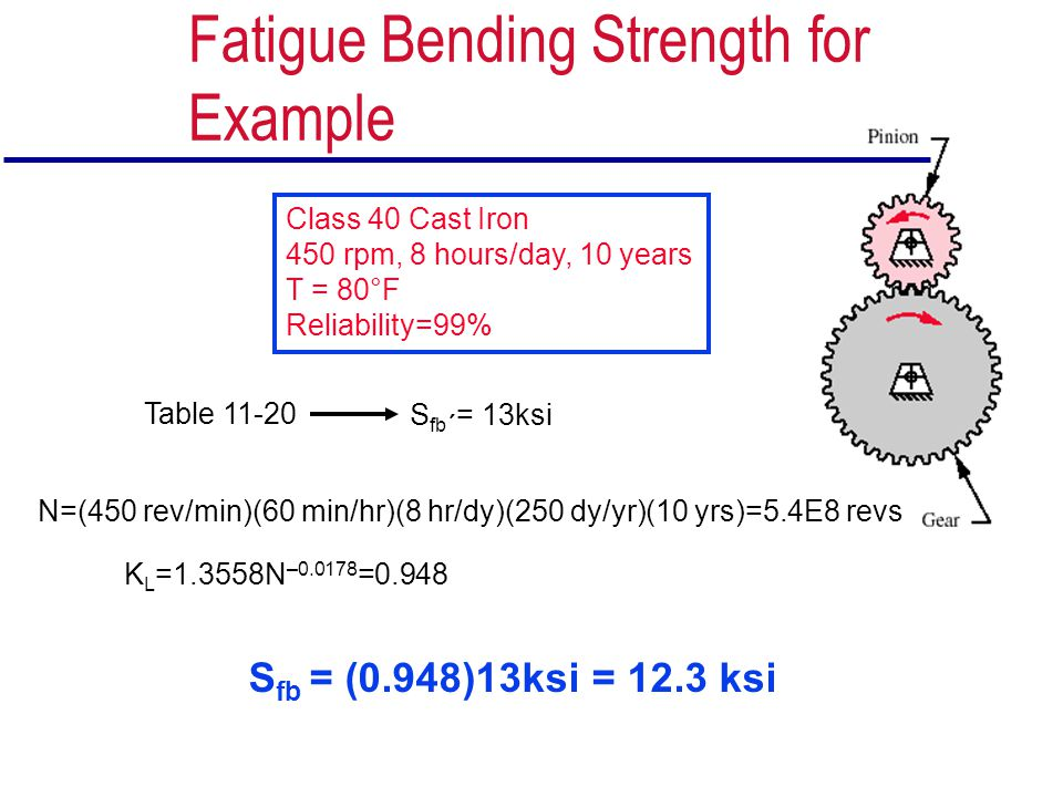 Fatigue Bending Strength for Example Class 40 Cast Iron 450 rpm, 8 hours/day, 10 years T = 80°F Reliability=99% N=(450 rev/min)(60 min/hr)(8 hr/dy)(25