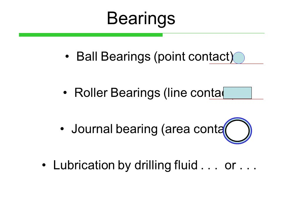 Bearings Ball Bearings (point contact) Roller Bearings (line contact) Journal bearing (area contact) Lubrication by drilling fluid... or...