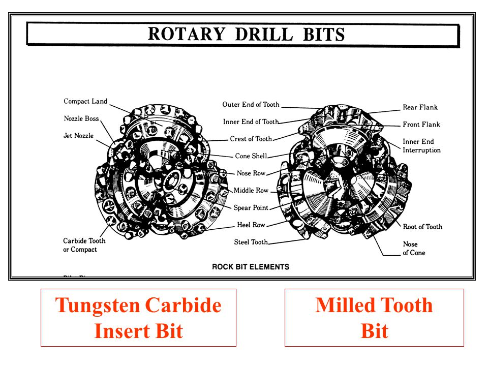 Tungsten Carbide Insert Bit Milled Tooth Bit