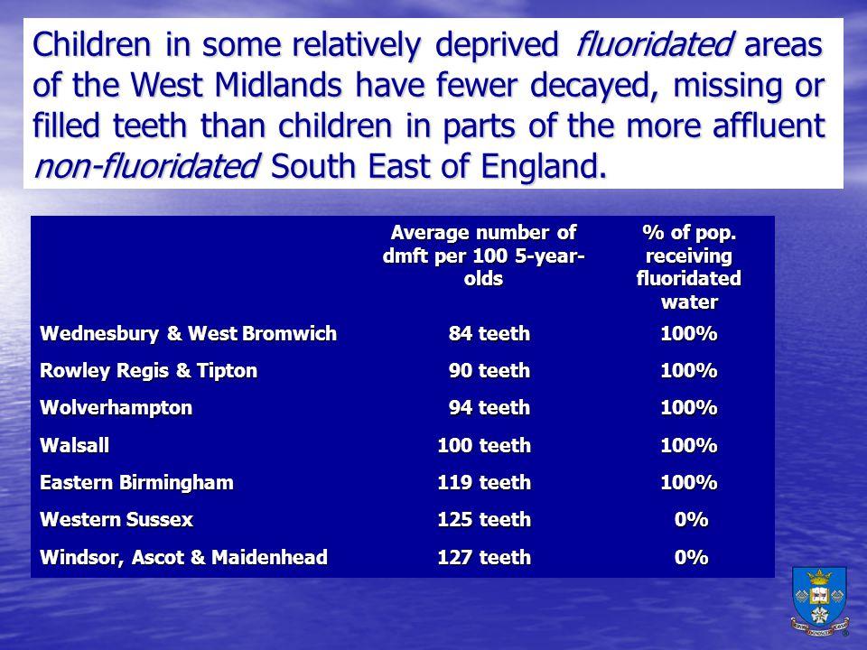 Average number of dmft per 100 5-year- olds % of pop.