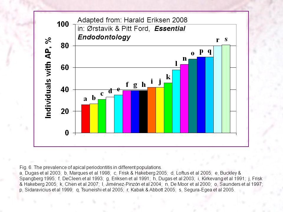 Fig. 6. The prevalence of apical periodontitis in different populations. a, Dugas et al 2003; b, Marques et al 1998; c, Frisk & Hakeberg 2005; d, Loft