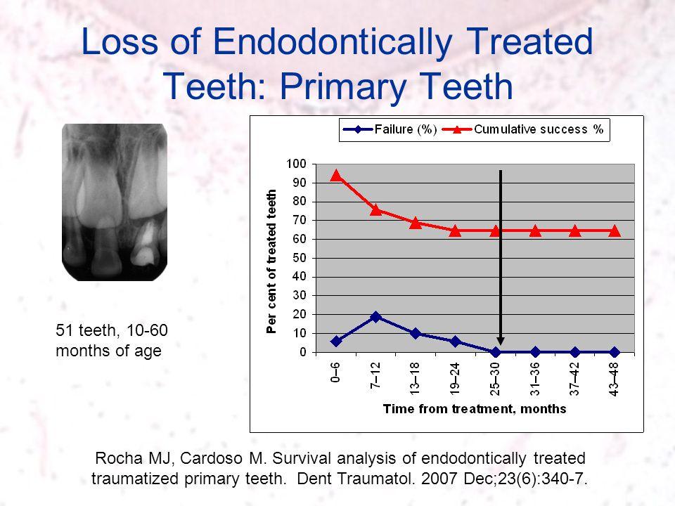 Loss of Endodontically Treated Teeth: Primary Teeth Rocha MJ, Cardoso M. Survival analysis of endodontically treated traumatized primary teeth. Dent T