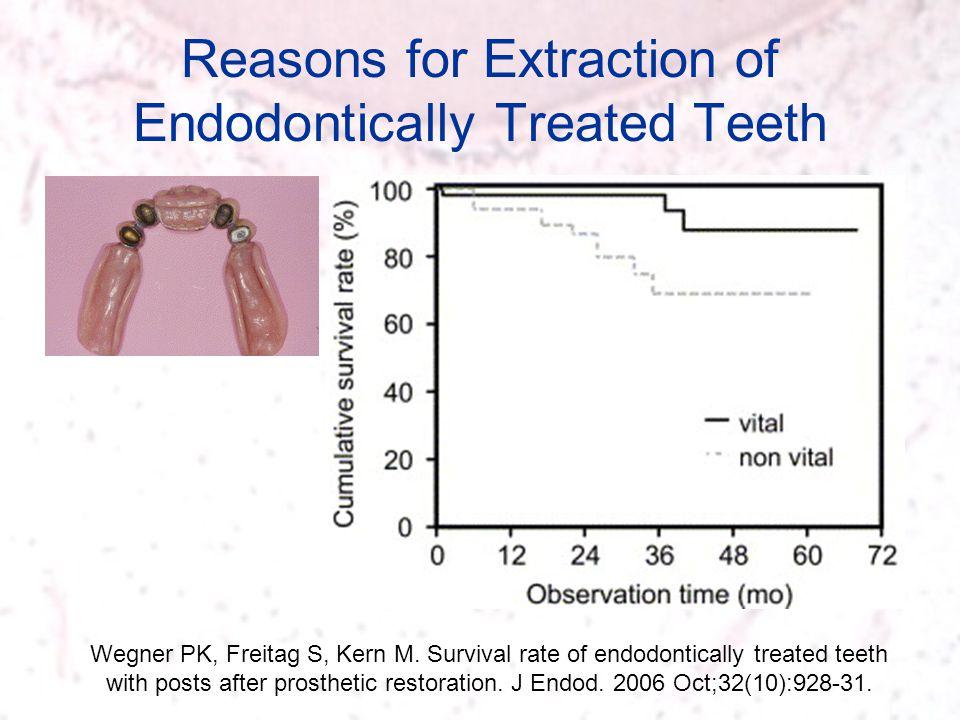 Reasons for Extraction of Endodontically Treated Teeth Wegner PK, Freitag S, Kern M. Survival rate of endodontically treated teeth with posts after pr