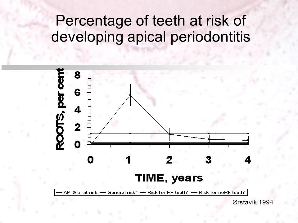 Percentage of teeth at risk of developing apical periodontitis Ørstavik 1994