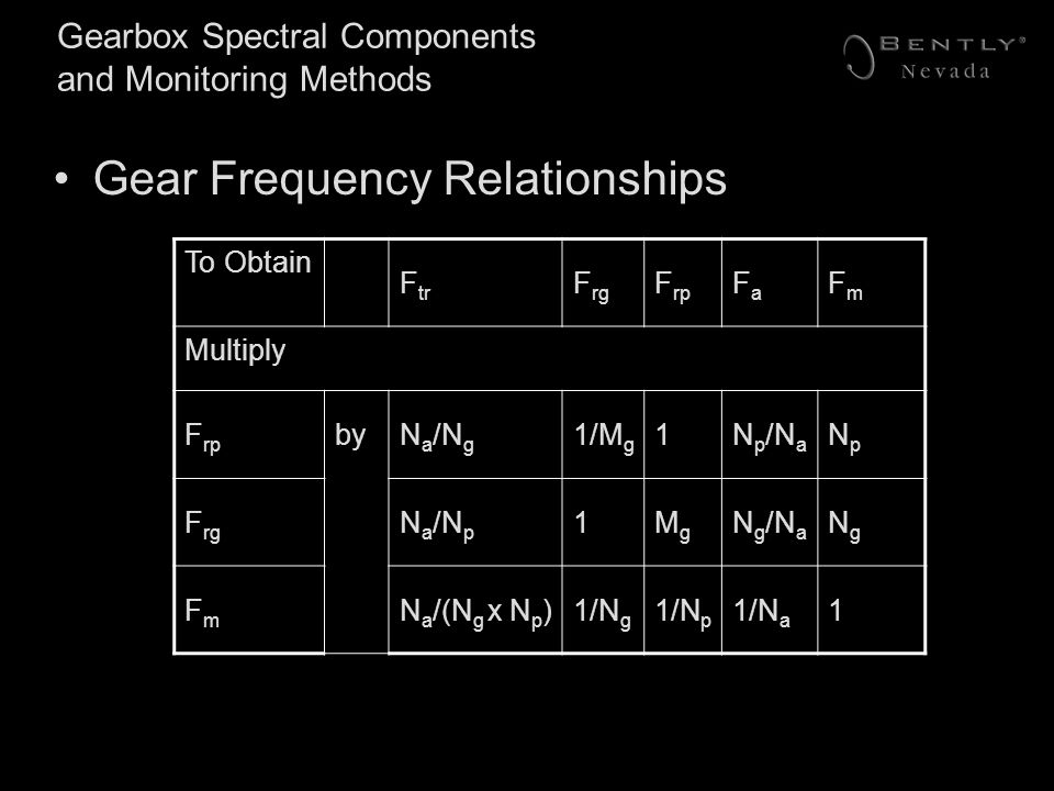 Gearbox Spectral Components and Monitoring Methods Gear Frequency Relationships To Obtain F tr F rg F rp FaFa FmFm Multiply F rp byN a /N g 1/M g 1N p