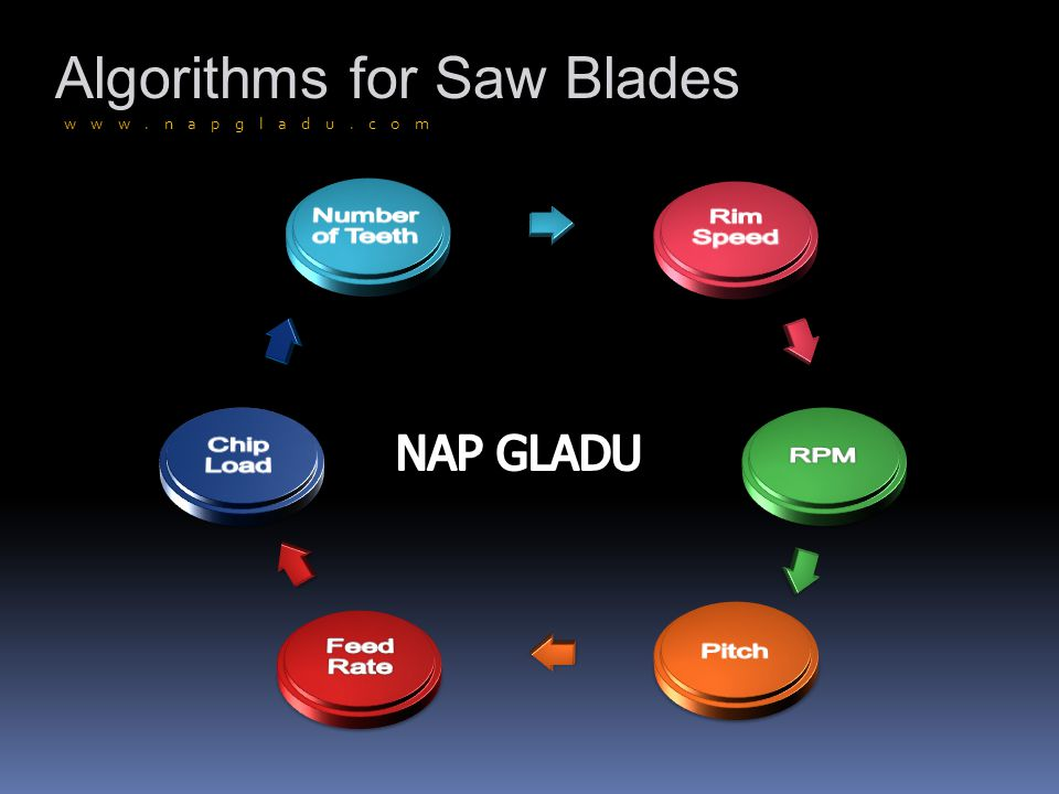 www.napgladu.com Algorithms for Saw Blades