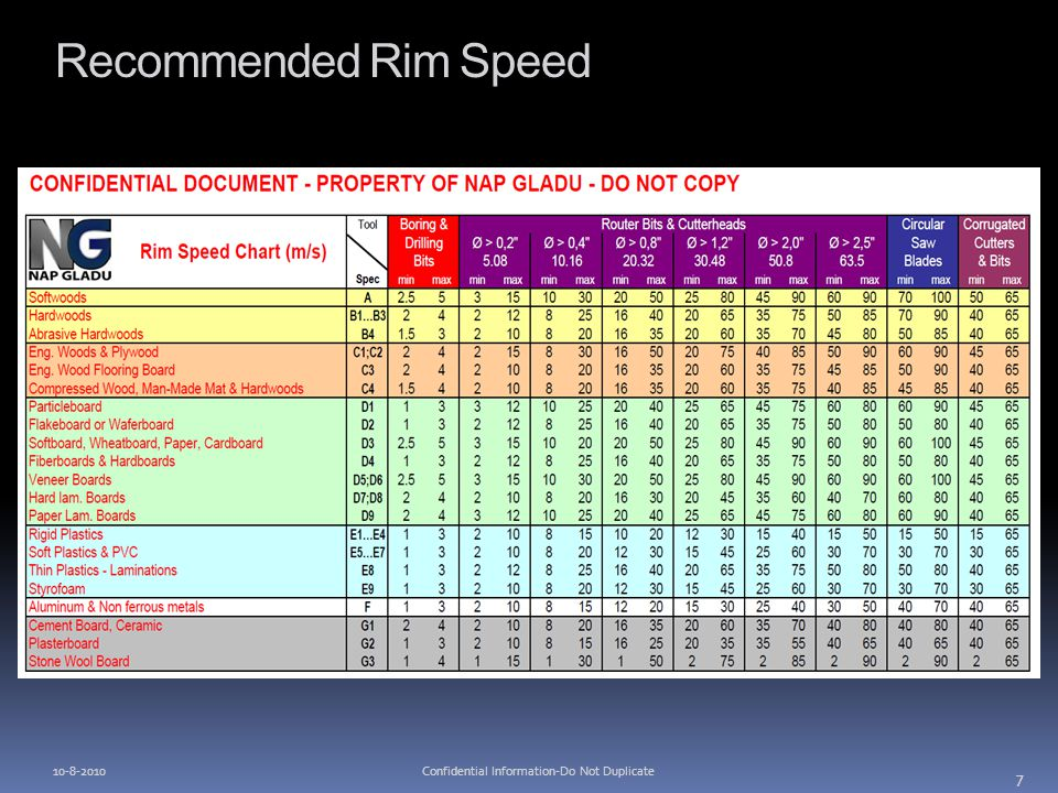 Recommended Rim Speed 10-8-2010 7 Confidential Information-Do Not Duplicate