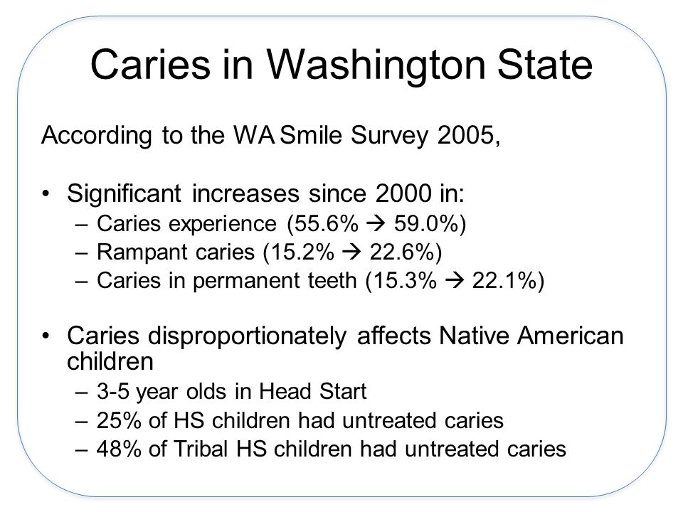 Caries in Washington State According to the WA Smile Survey 2005, Significant increases since 2000 in: –Caries experience (55.6% 59.0%) –Rampant caries (15.2% 22.6%) –Caries in permanent teeth (15.3% 22.1%) Caries disproportionately affects Native American children –3-5 year olds in Head Start –25% of HS children had untreated caries –48% of Tribal HS children had untreated caries