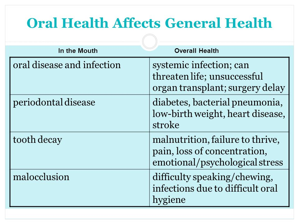 Oral Health Affects General Health oral disease and infectionsystemic infection; can threaten life; unsuccessful organ transplant; surgery delay perio
