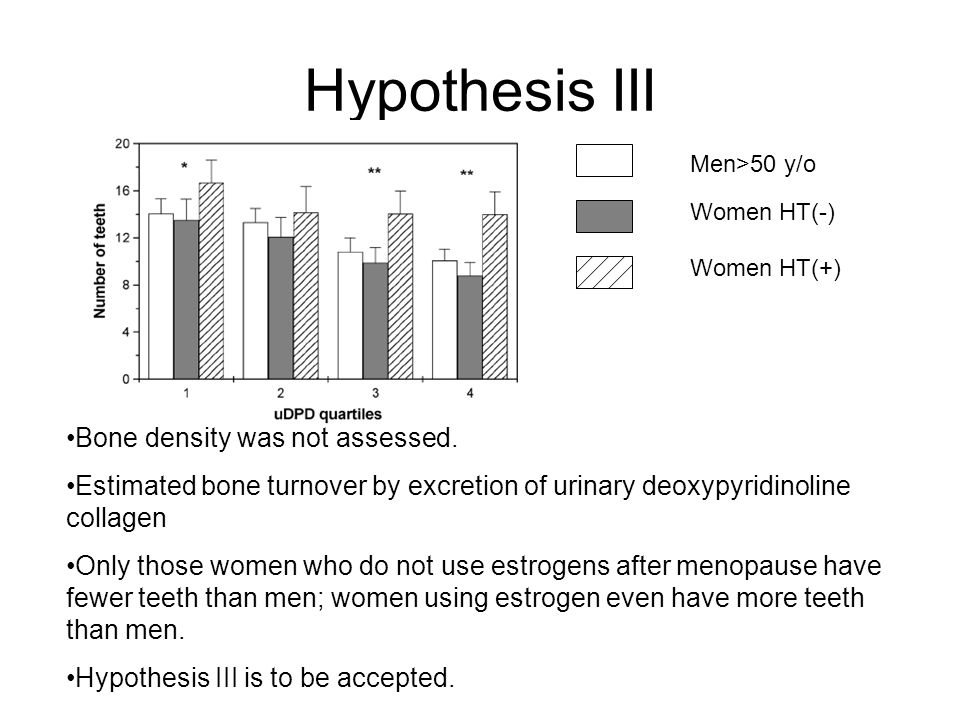 Hypothesis III Men>50 y/o Women HT(-) Women HT(+) Bone density was not assessed.