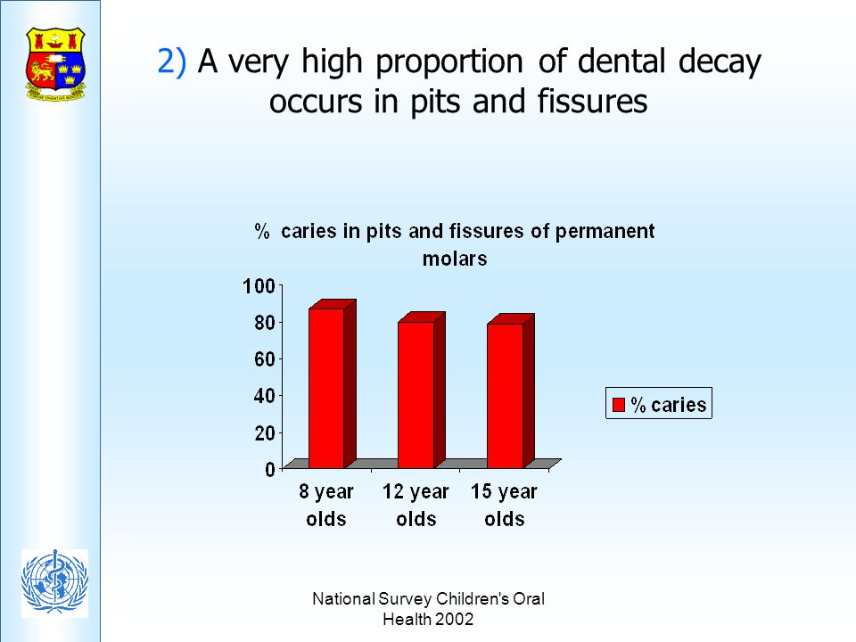 National Survey Children's Oral Health 2002 2) A very high proportion of dental decay occurs in pits and fissures