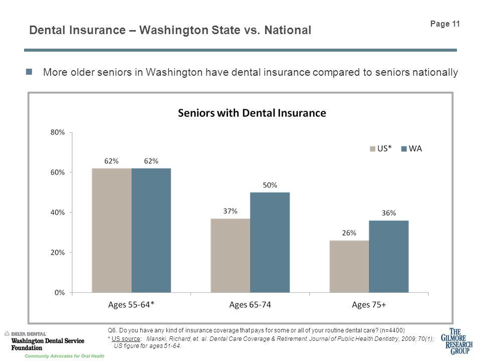 Dental Insurance – Washington State vs. National Q6.