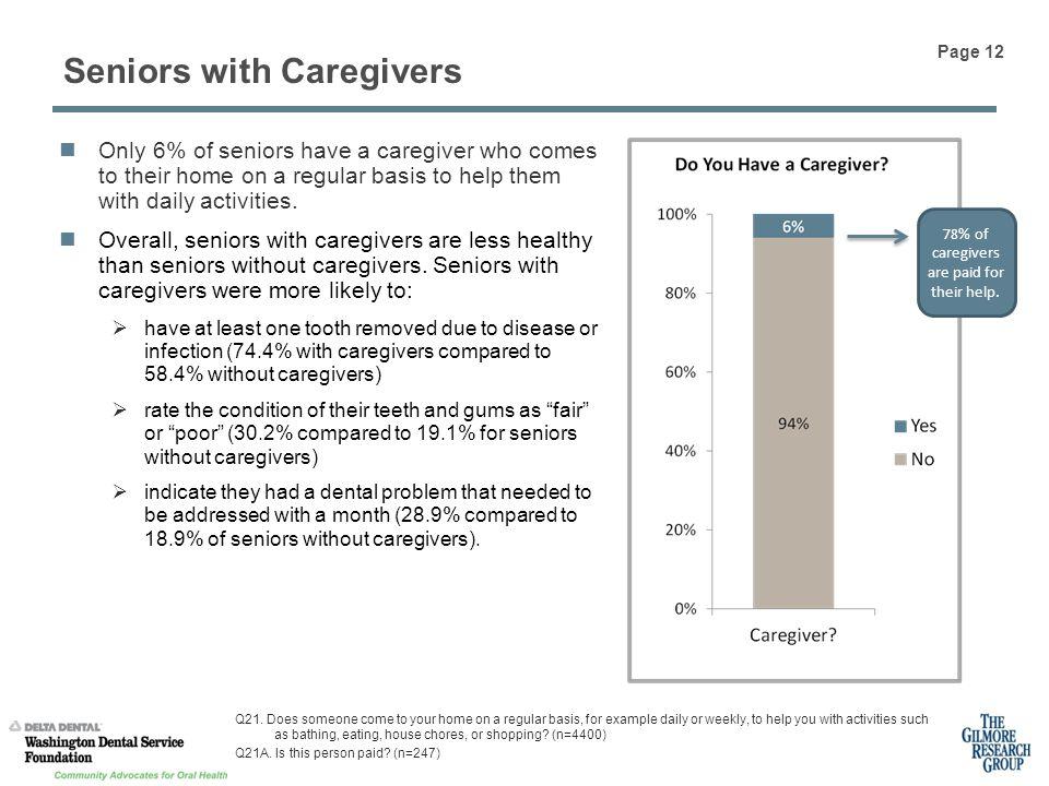 Seniors with Caregivers Q21.