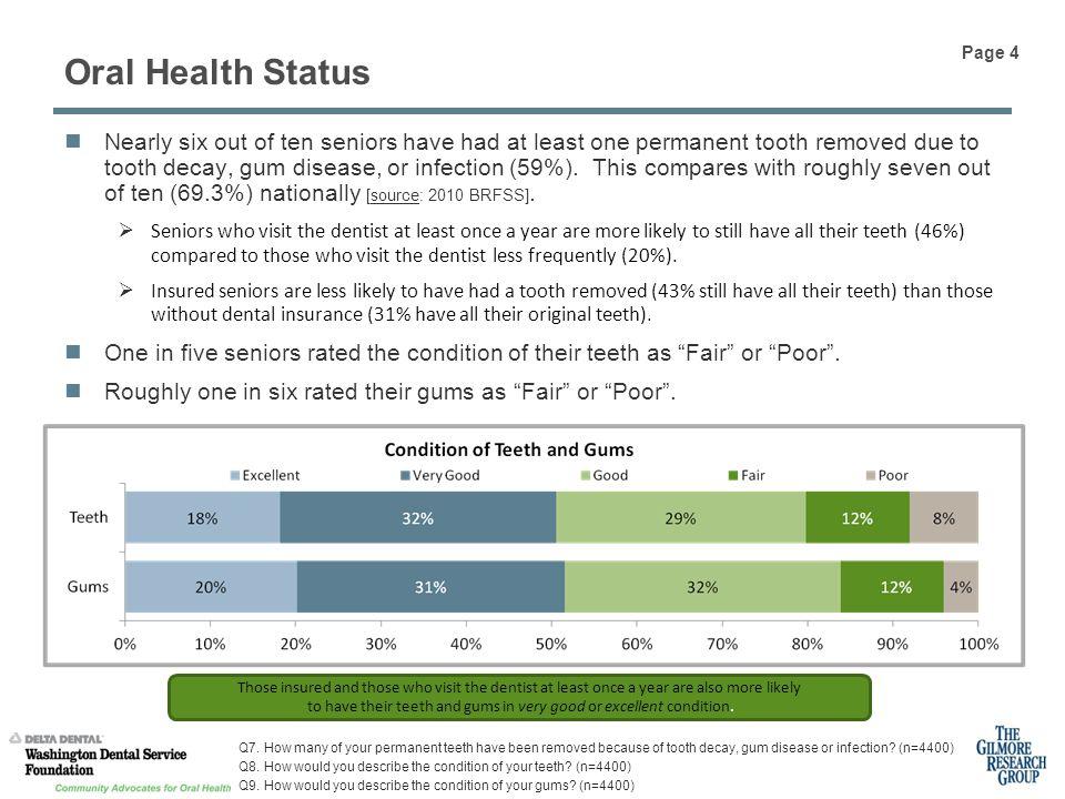 Oral Health Status Q7.