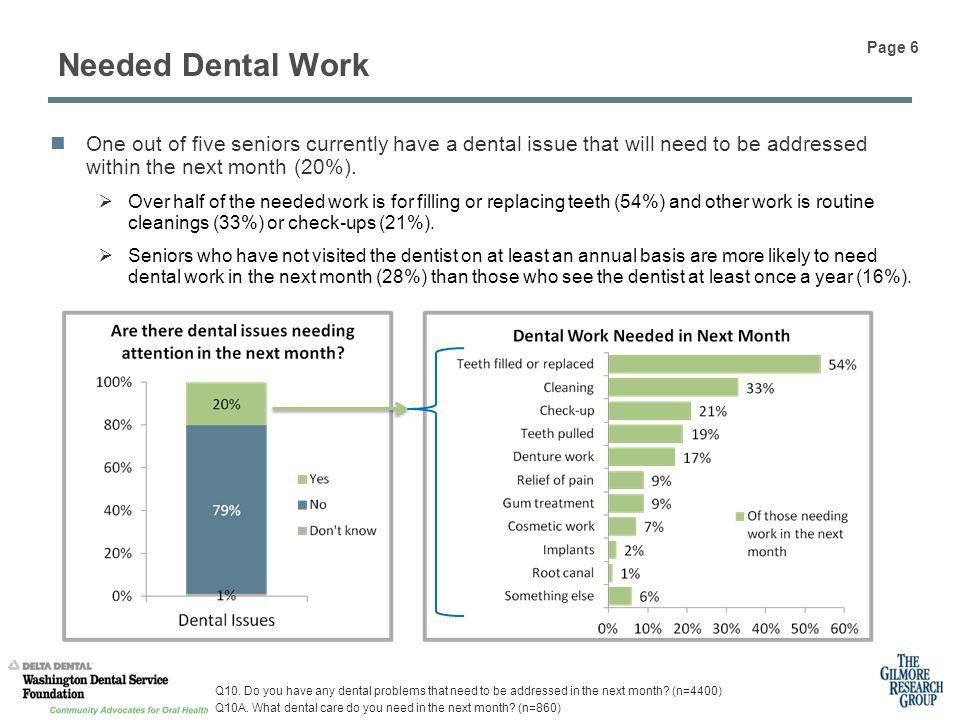Needed Dental Work Q10.