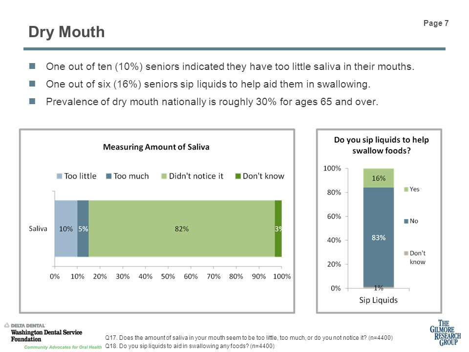 One out of ten (10%) seniors indicated they have too little saliva in their mouths.
