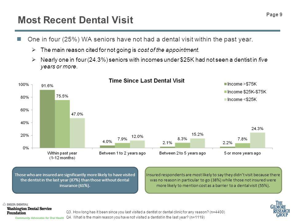 Most Recent Dental Visit Q3.