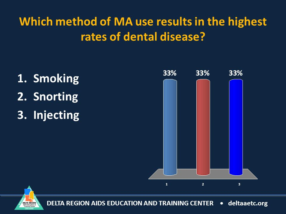 Which method of MA use results in the highest rates of dental disease.