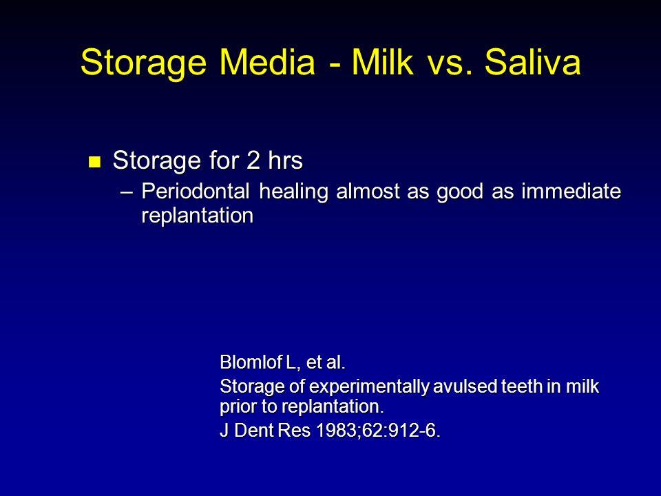 Storage Media - Milk vs. Saliva Storage for 2 hrs Storage for 2 hrs –Periodontal healing almost as good as immediate replantation Blomlof L, et al. St