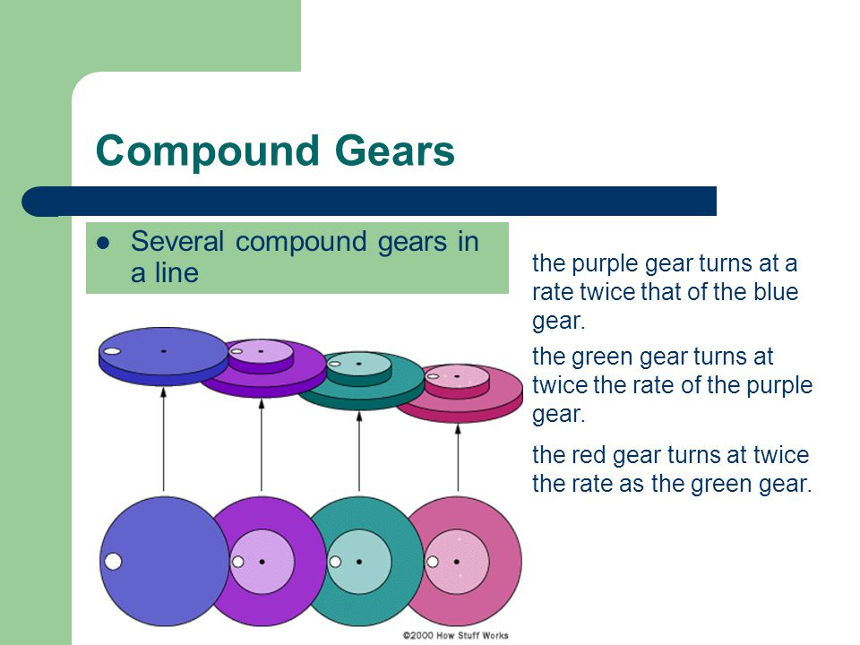 Compound Gears Several compound gears in a line the purple gear turns at a rate twice that of the blue gear.