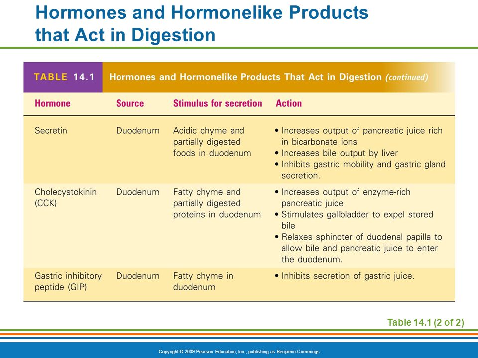 Copyright © 2009 Pearson Education, Inc., publishing as Benjamin Cummings Hormones and Hormonelike Products that Act in Digestion Table 14.1 (2 of 2)