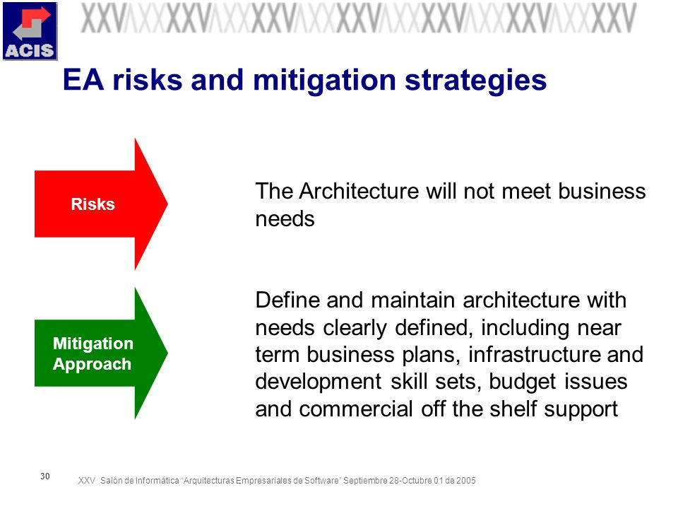 XXV Salón de Informática Arquitecturas Empresariales de Software Septiembre 28-Octubre 01 de EA risks and mitigation strategies The Architecture will not meet business needs Define and maintain architecture with needs clearly defined, including near term business plans, infrastructure and development skill sets, budget issues and commercial off the shelf support Risks Mitigation Approach