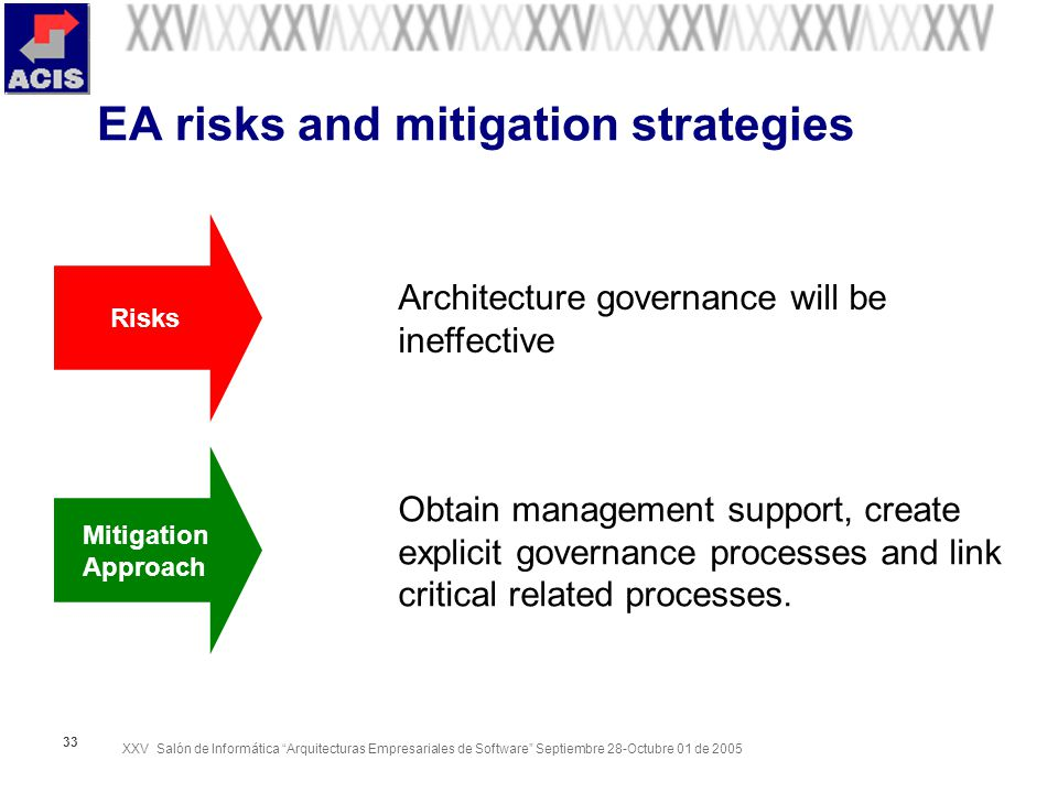 XXV Salón de Informática Arquitecturas Empresariales de Software Septiembre 28-Octubre 01 de EA risks and mitigation strategies Architecture governance will be ineffective Obtain management support, create explicit governance processes and link critical related processes.