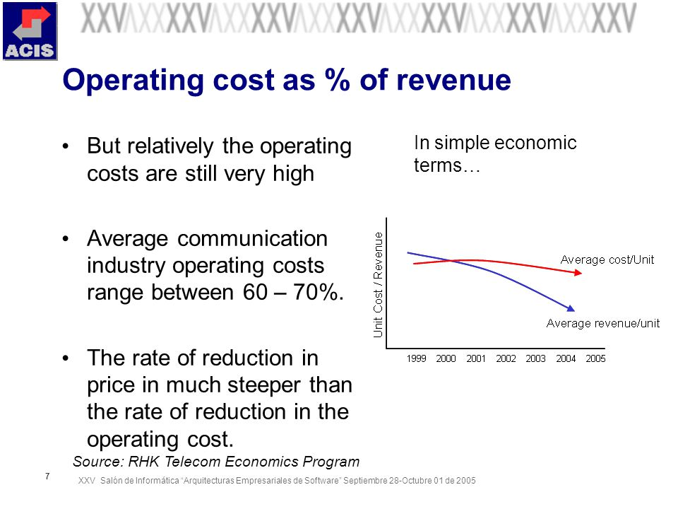 XXV Salón de Informática Arquitecturas Empresariales de Software Septiembre 28-Octubre 01 de Operating cost as % of revenue But relatively the operating costs are still very high Average communication industry operating costs range between 60 – 70%.