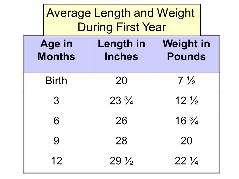 Age in Months Length in Inches Weight in Pounds Birth207 ½ 323 ¾12 ½ 62616 ¾ 92820 1229 ½22 ¼ Average Length and Weight During First Year
