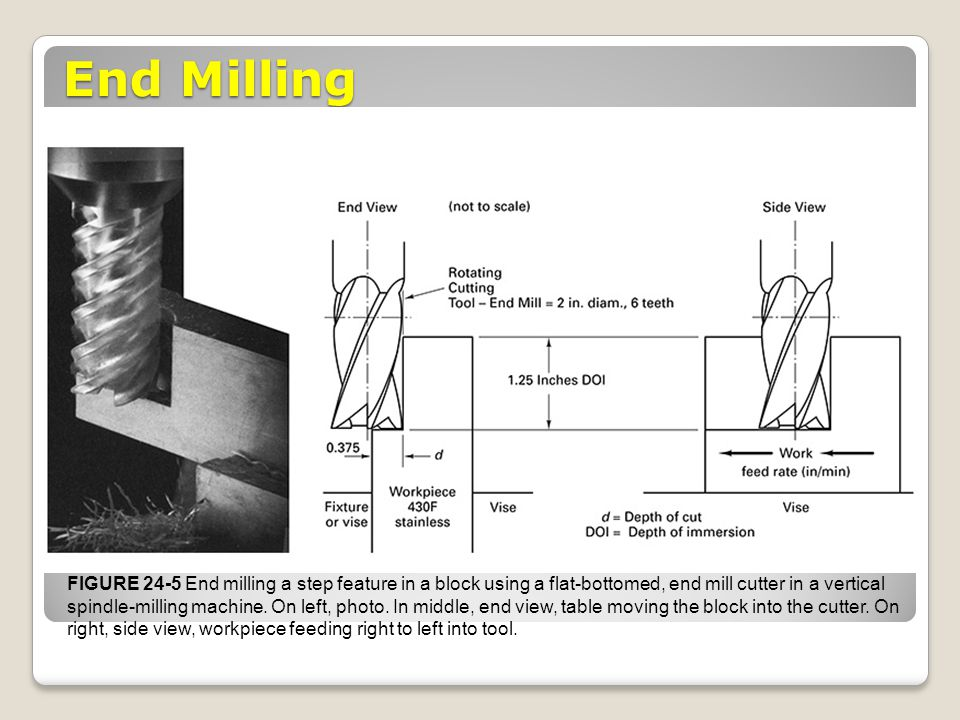 End Milling FIGURE 24-5 End milling a step feature in a block using a flat-bottomed, end mill cutter in a vertical spindle-milling machine. On left, p