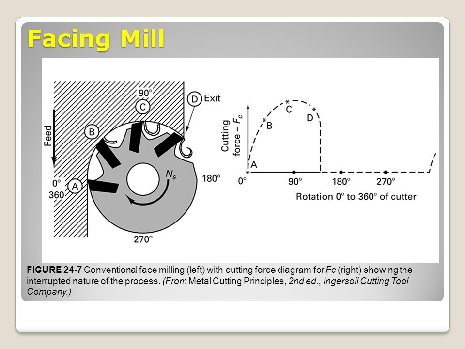 Facing Mill FIGURE 24-7 Conventional face milling (left) with cutting force diagram for Fc (right) showing the interrupted nature of the process. (Fro