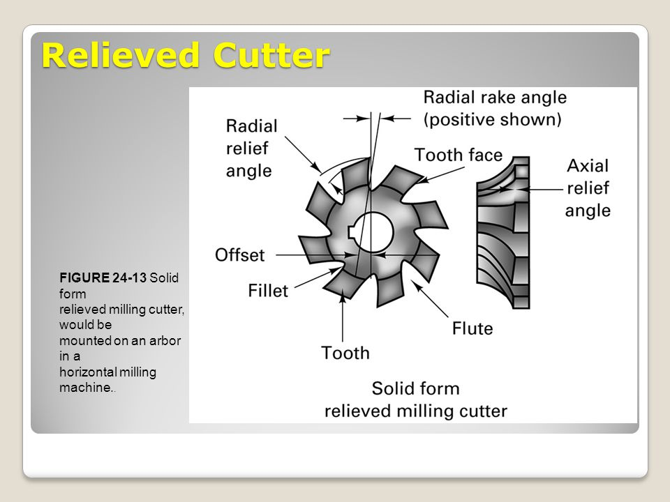 Relieved Cutter FIGURE 24-13 Solid form relieved milling cutter, would be mounted on an arbor in a horizontal milling machine..