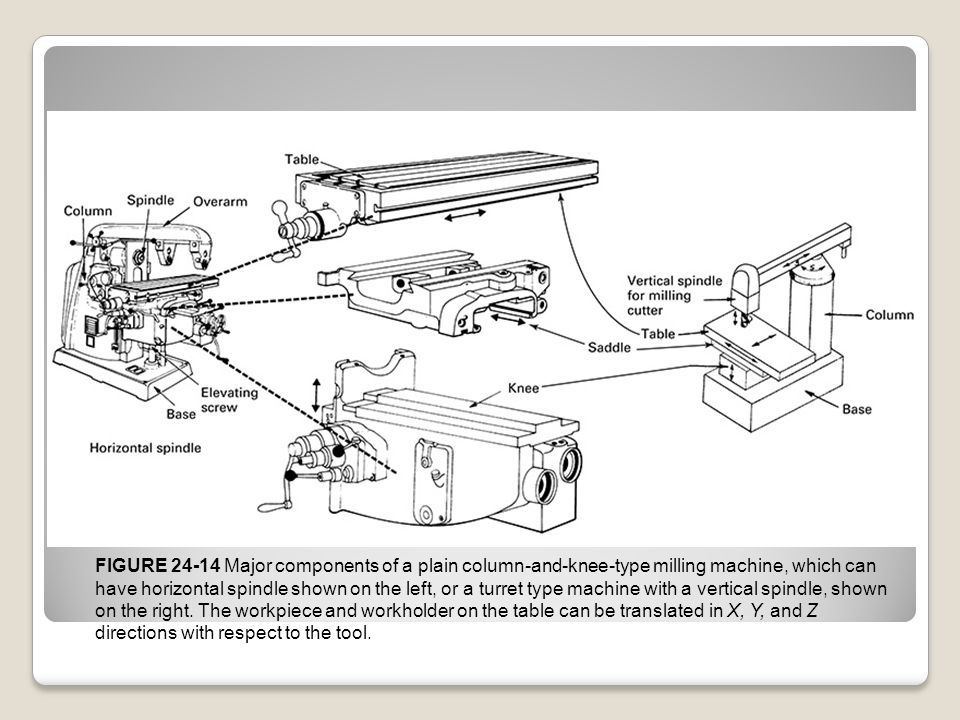 FIGURE 24-14 Major components of a plain column-and-knee-type milling machine, which can have horizontal spindle shown on the left, or a turret type m