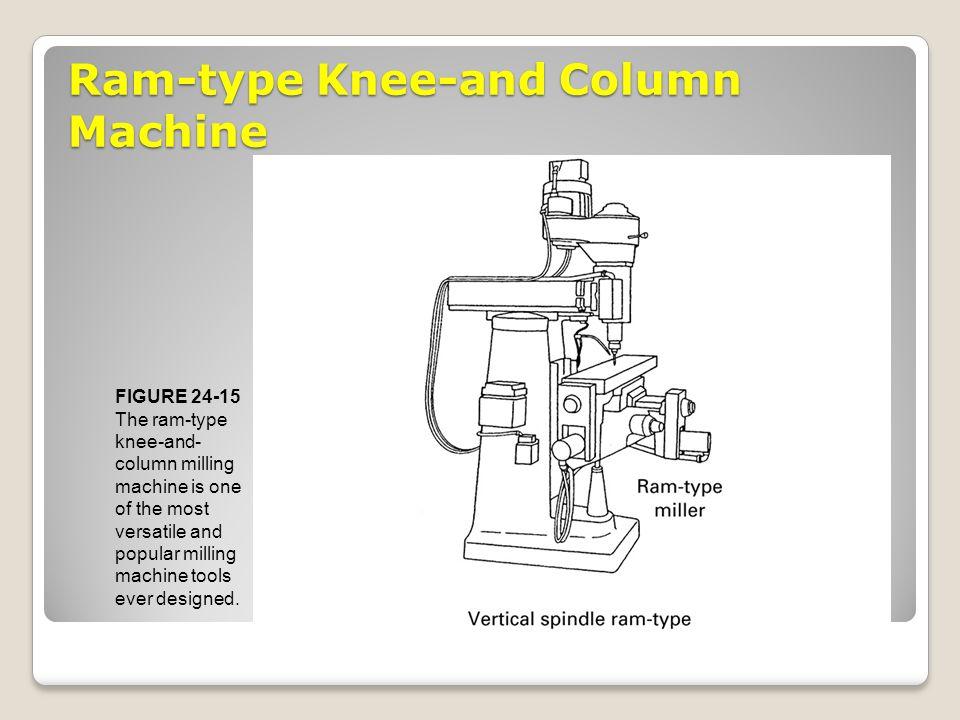 Ram-type Knee-and Column Machine FIGURE 24-15 The ram-type knee-and- column milling machine is one of the most versatile and popular milling machine t