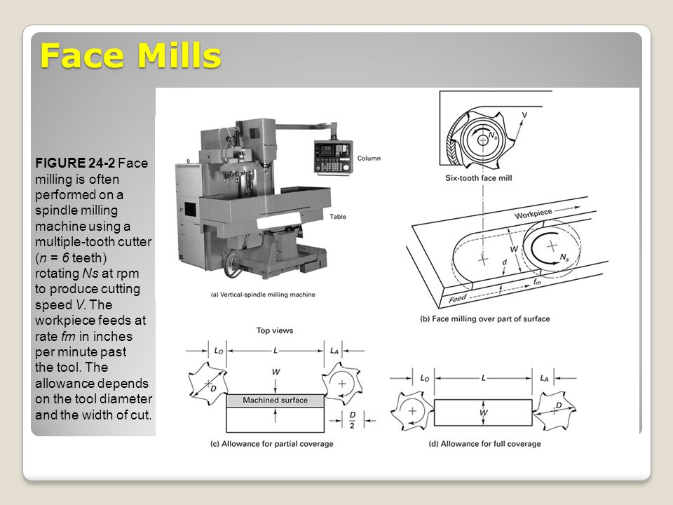 Face Milling The rpm of the spindle is determined from the surface cutting speed V, the cutter diameter D (in inch) as below: N s = (12V)/( D) The feed of table fm, in inch per minute, is calculated: f m = f t N s n Where f t, feed per tooth, and n is the number of teeth in the cutter.