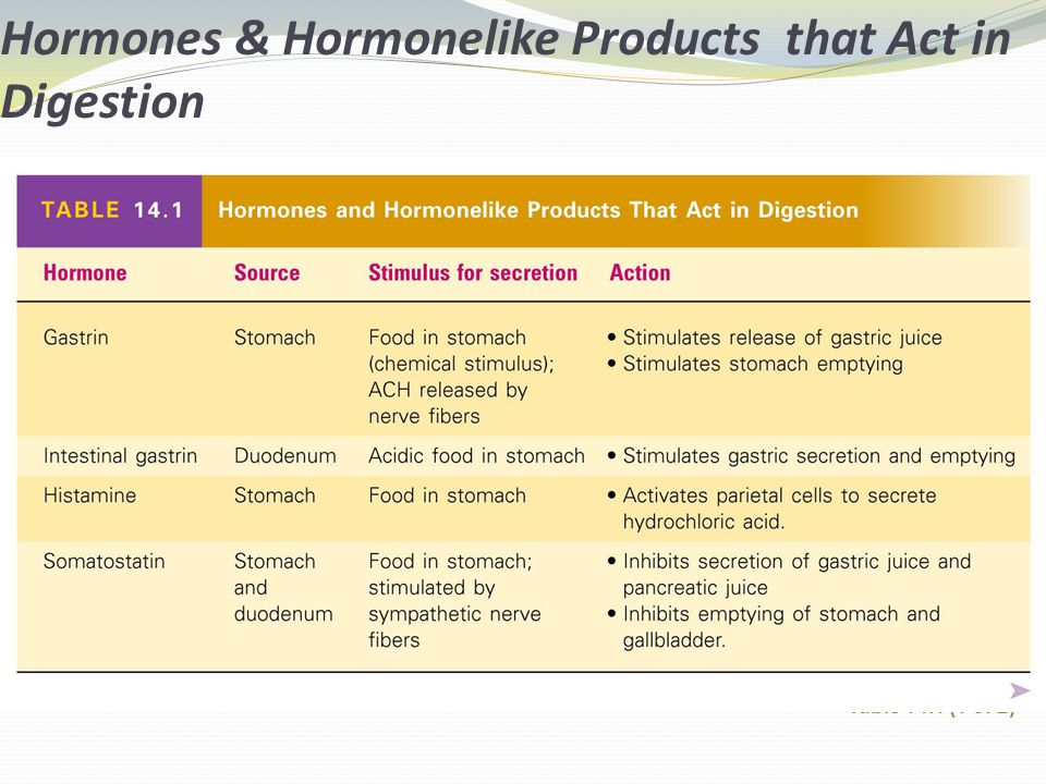 Hormones & Hormonelike Products that Act in Digestion Table 14.1 (1 of 2)