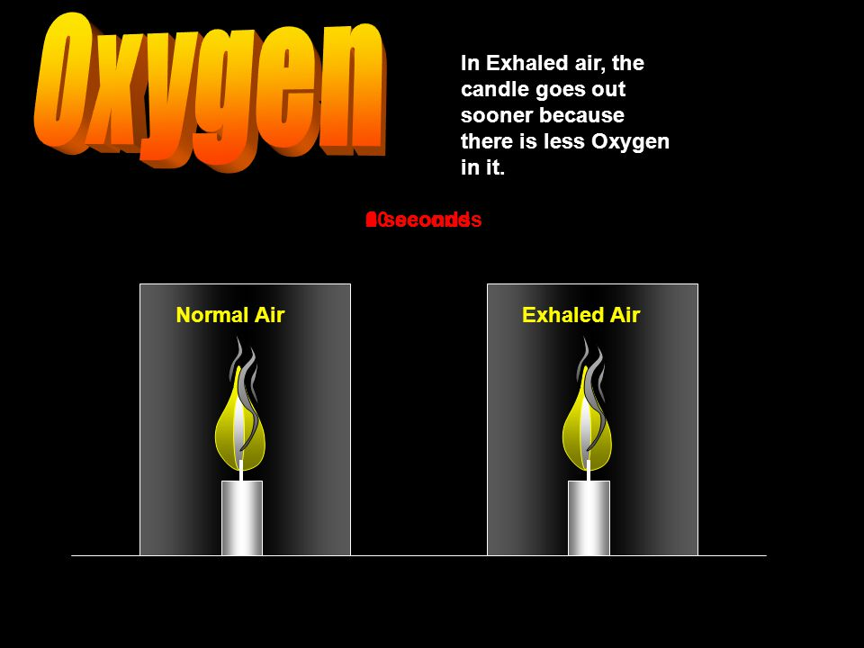 Normal AirExhaled Air In Exhaled air, the candle goes out sooner because there is less Oxygen in it.