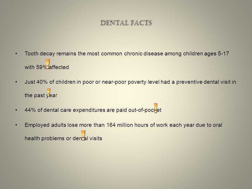 DENTAL FACTS DENTAL FACTS Smile enhanced procedures outnumbered eyelid surgeries 5 to 1 50% of people consider the smile the first facial feature they