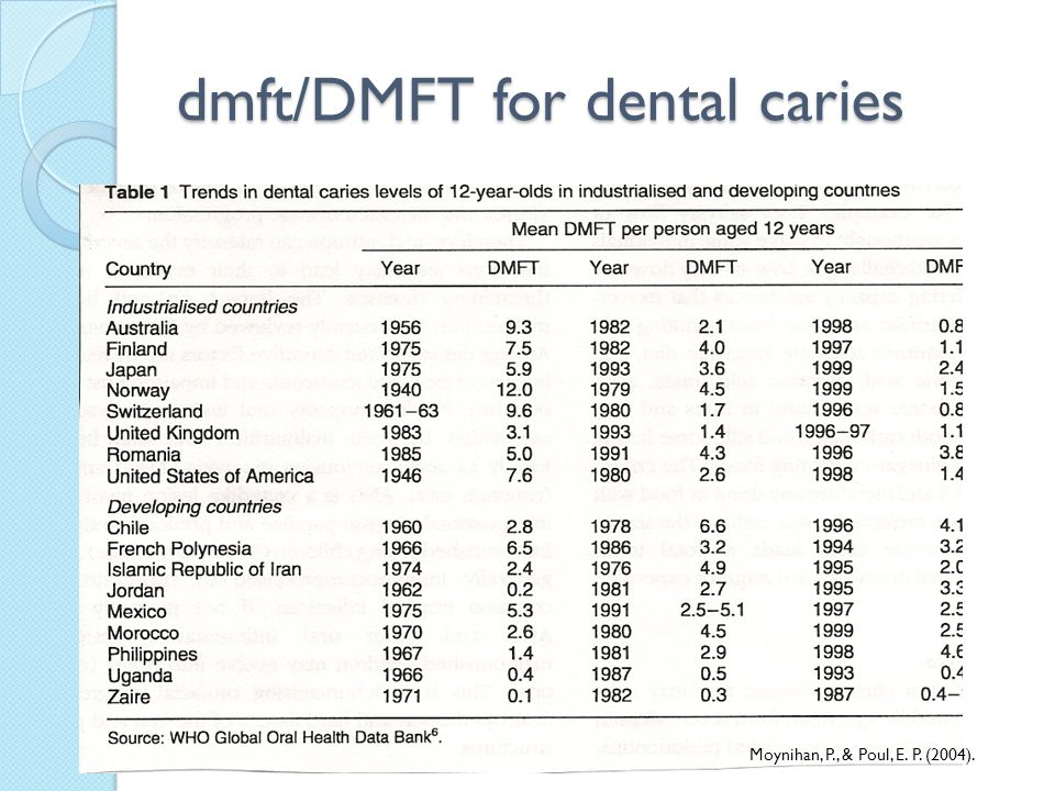 dmft/DMFT for dental caries Moynihan, P., & Poul, E. P. (2004).