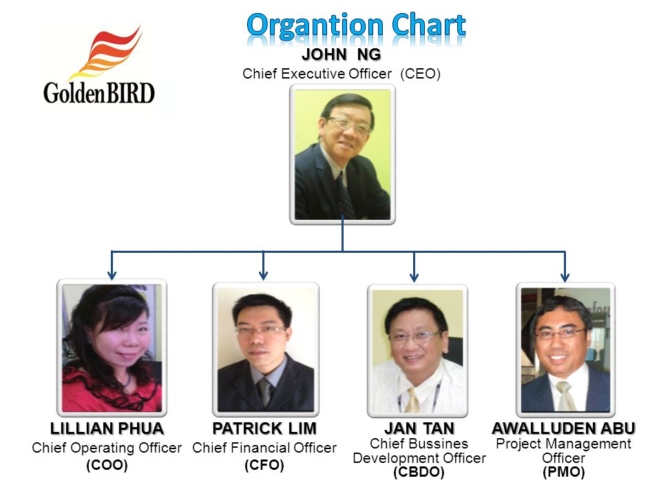 JOHN NG Chief Executive Officer (CEO) LILLIAN PHUA Chief Operating Officer (COO) PATRICK LIM Chief Financial Officer (CFO) JAN TAN Chief Bussines Development Officer (CBDO) AWALLUDEN ABU Project Management Officer (PMO)